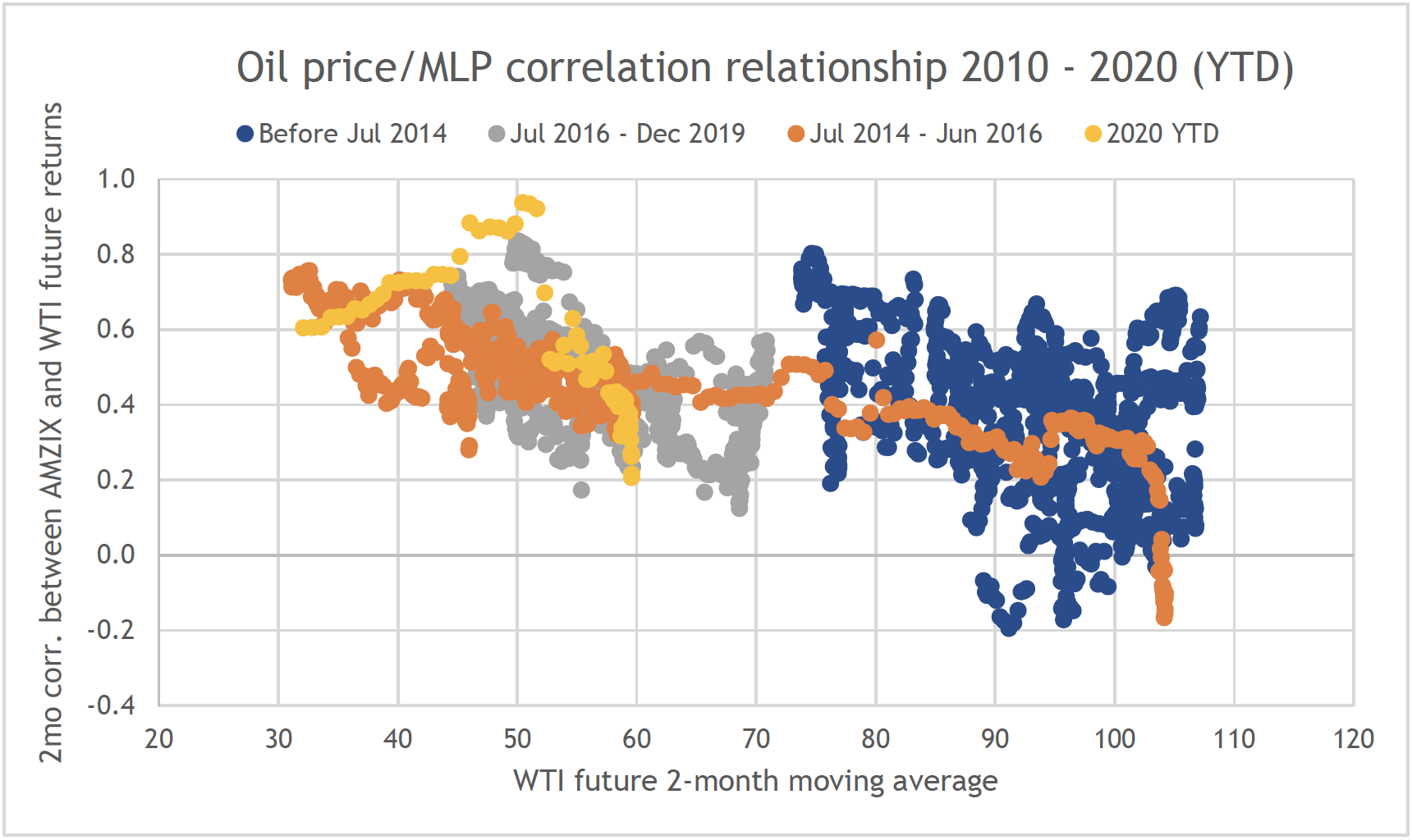 Correlation between MLPs and Oil